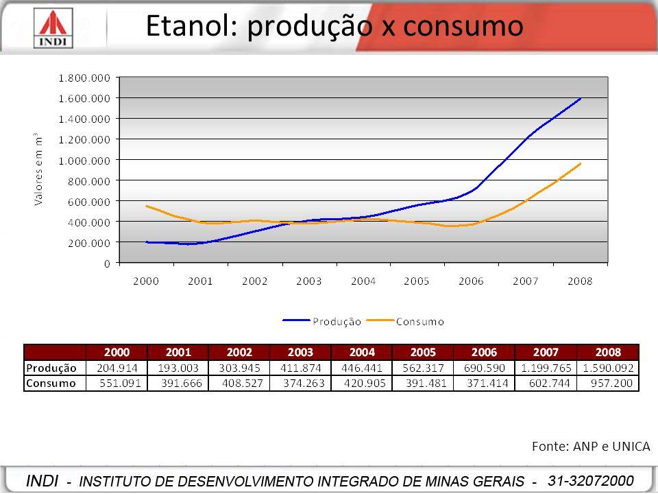 Etanol: produção x consumo
