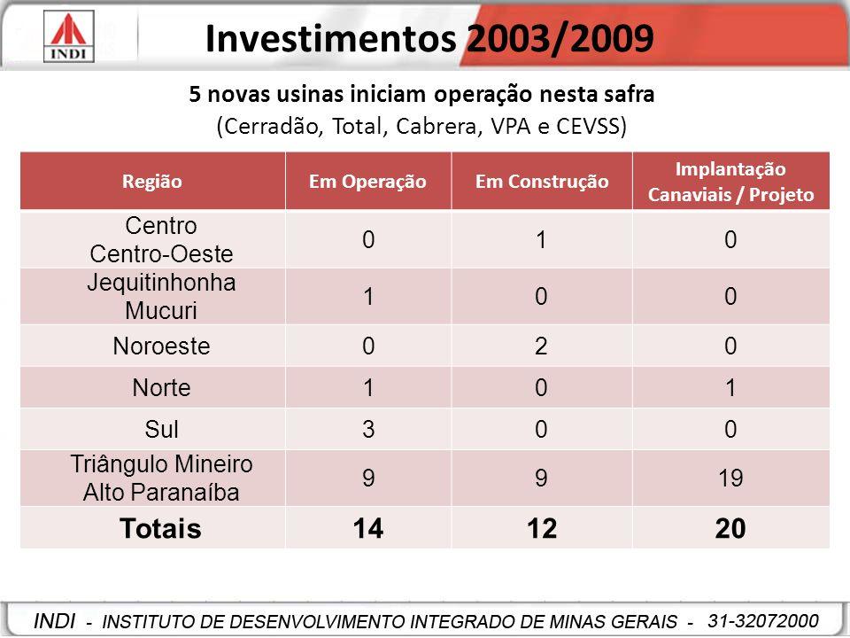 Investimentos 2003/2009 Totais 14 12 20