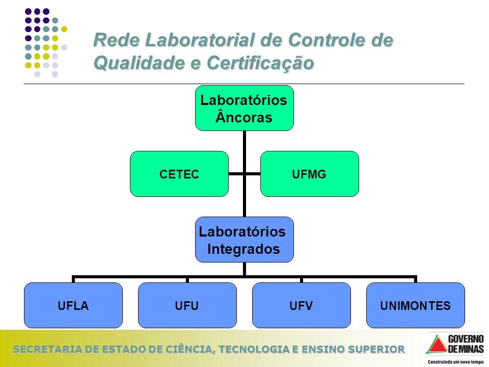 Rede Laboratorial de Controle de Qualidade e Certificação