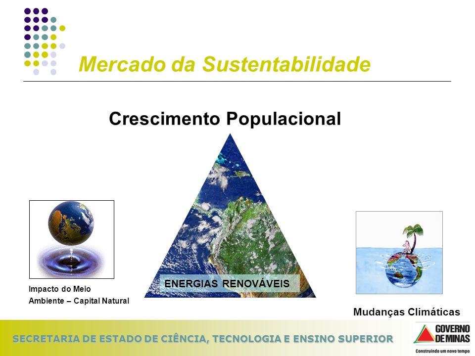 Mercado da Sustentabilidade