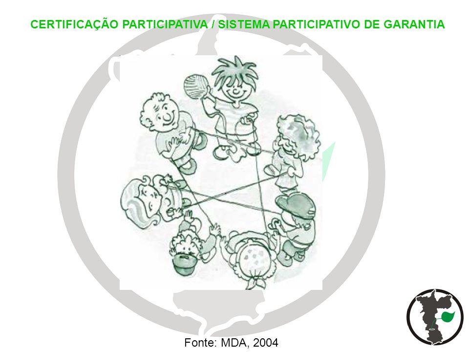 CERTIFICAÇÃO PARTICIPATIVA / SISTEMA PARTICIPATIVO DE GARANTIA