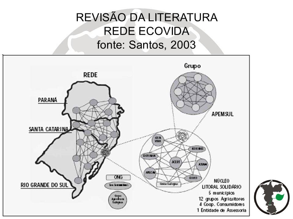 REVISÃO DA LITERATURA REDE ECOVIDA fonte: Santos, 2003