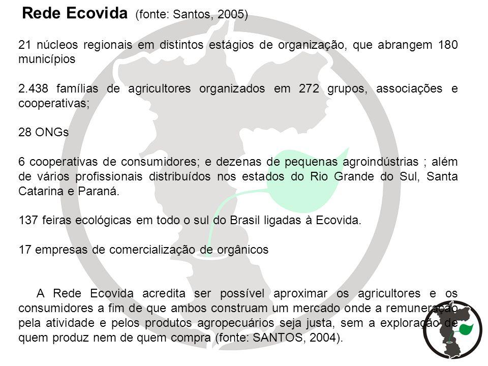 Rede Ecovida (fonte: Santos, 2005)