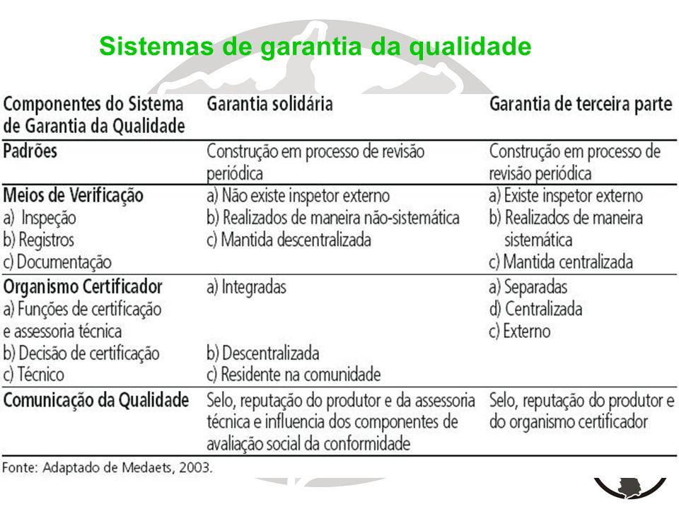 Sistemas de garantia da qualidade