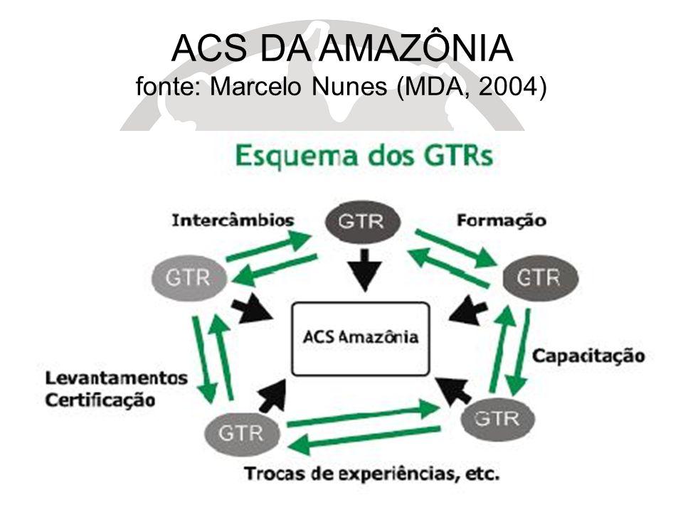ACS DA AMAZÔNIA fonte: Marcelo Nunes (MDA, 2004)