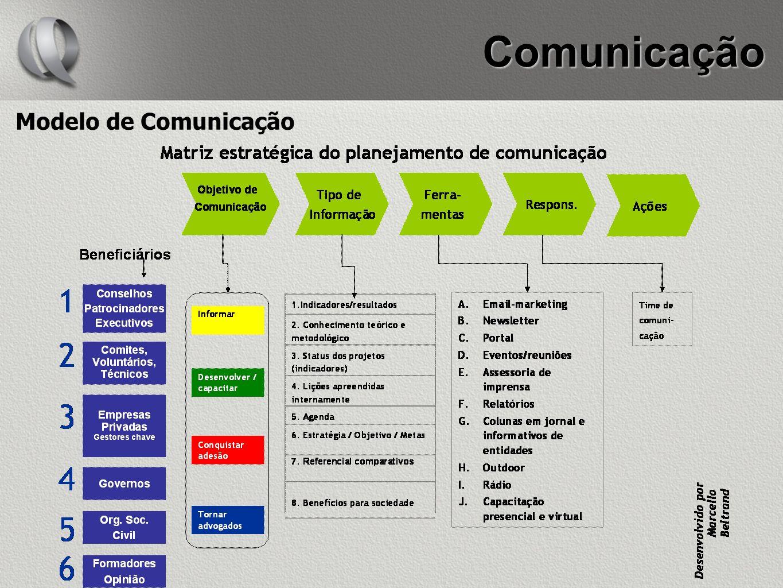 Comunicação Modelo de Comunicação