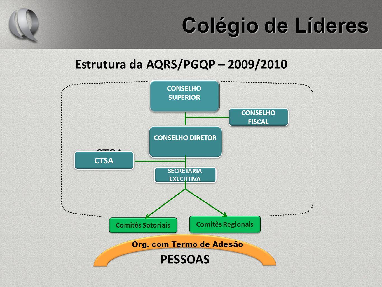 Colégio de Líderes Estrutura da AQRS/PGQP – 2009/2010 PESSOAS CTSA