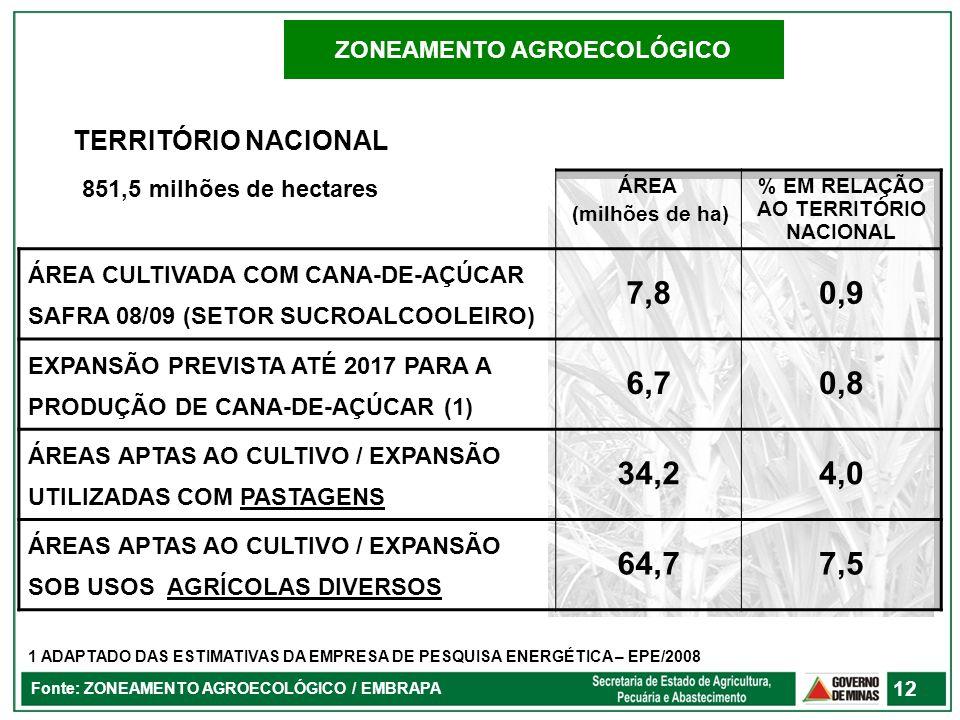 ZONEAMENTO AGROECOLÓGICO % EM RELAÇÃO AO TERRITÓRIO NACIONAL