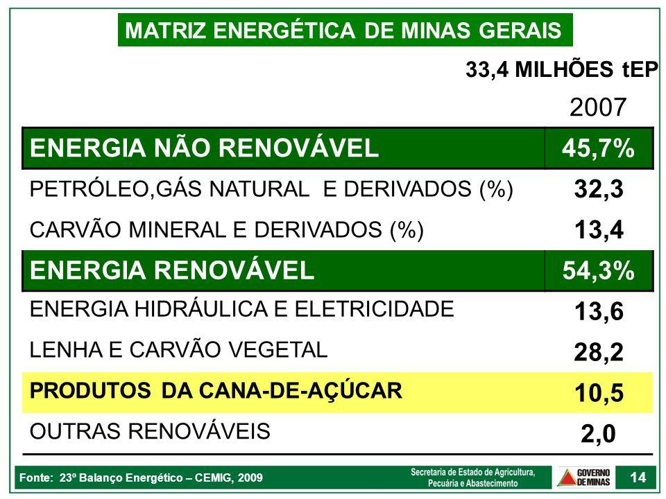 2007 ENERGIA NÃO RENOVÁVEL 45,7% 32,3 13,4 ENERGIA RENOVÁVEL 54,3%