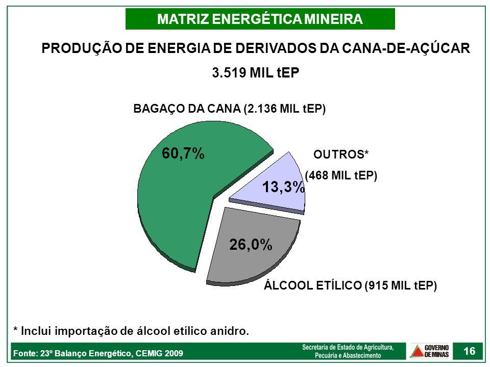 MATRIZ ENERGÉTICA MINEIRA