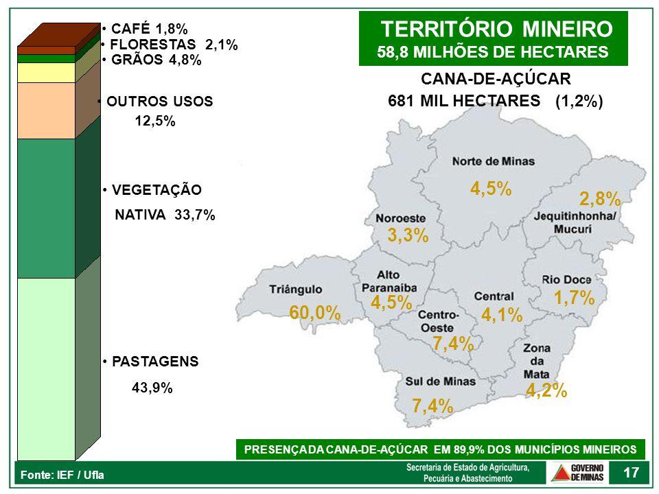 PRESENÇA DA CANA-DE-AÇÚCAR EM 89,9% DOS MUNICÍPIOS MINEIROS