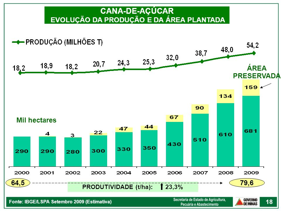 CANA-DE-AÇÚCAR EVOLUÇÃO DA PRODUÇÃO E DA ÁREA PLANTADA