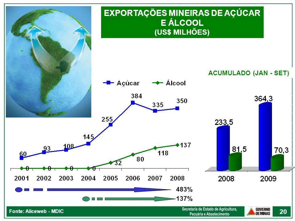 EXPORTAÇÕES MINEIRAS DE AÇÚCAR E ÁLCOOL