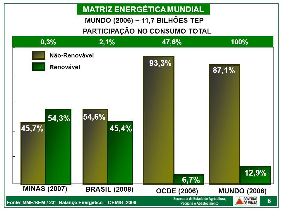 MATRIZ ENERGÉTICA MUNDIAL PARTICIPAÇÃO NO CONSUMO TOTAL