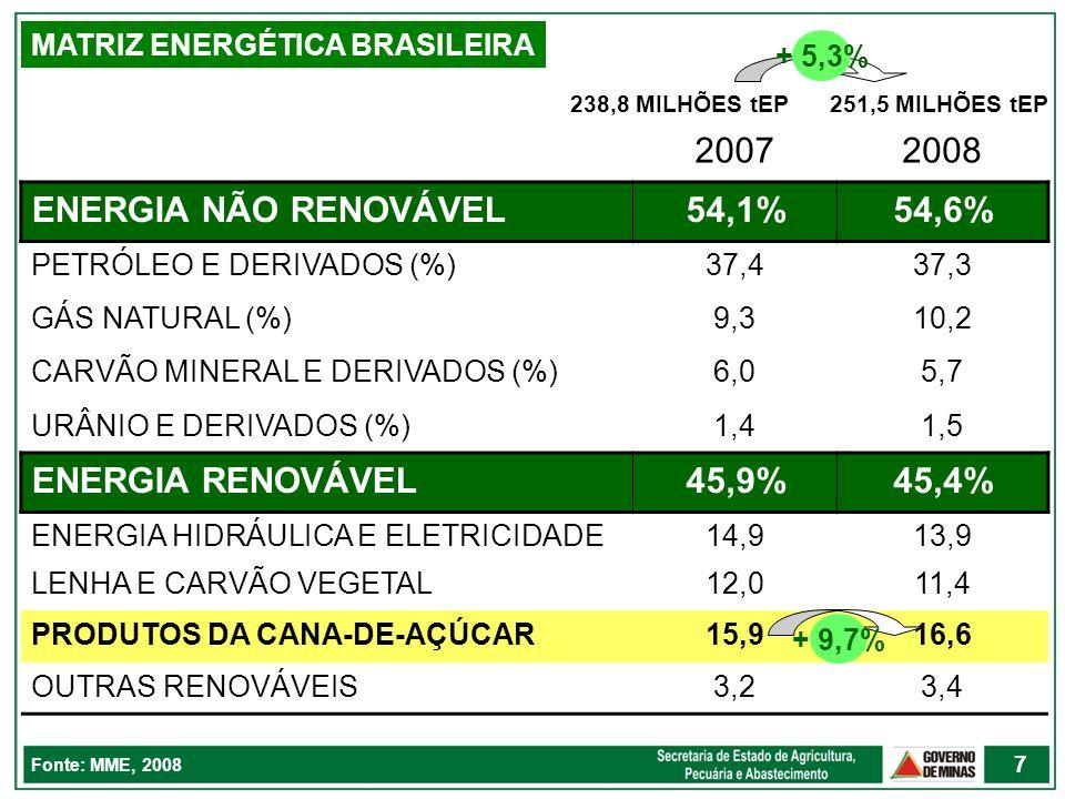 2007 2008 ENERGIA NÃO RENOVÁVEL 54,1% 54,6% ENERGIA RENOVÁVEL 45,9%