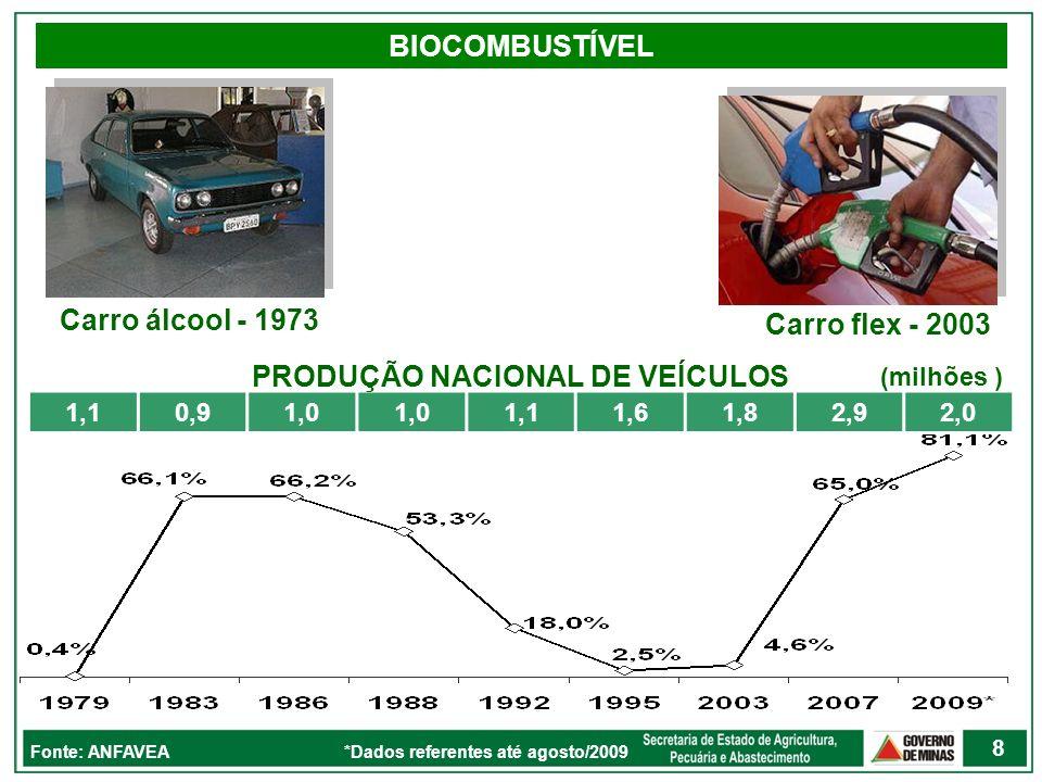 PRODUÇÃO NACIONAL DE VEÍCULOS