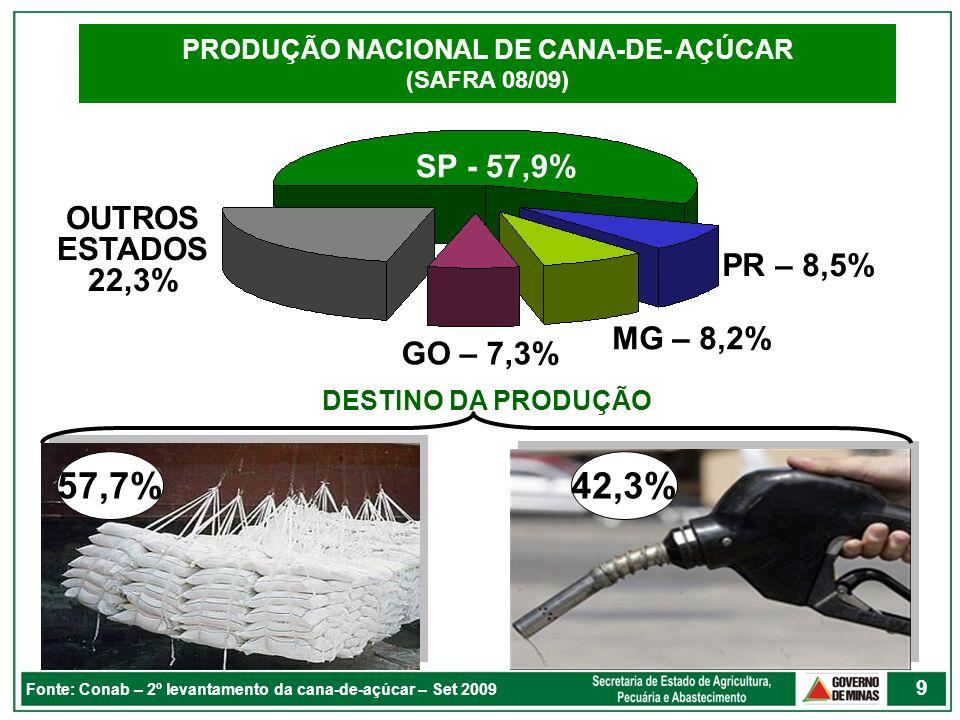 PRODUÇÃO NACIONAL DE CANA-DE- AÇÚCAR