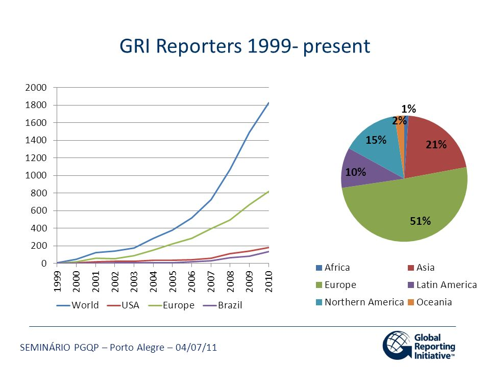 GRI Reporters 1999- present