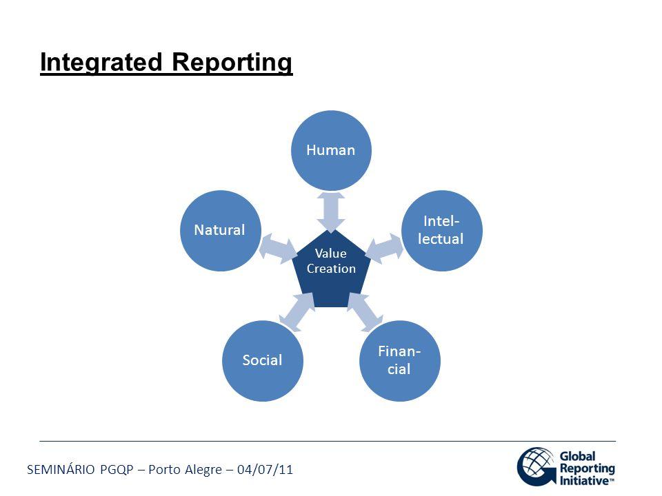 Integrated Reporting Human Intel-lectual Finan-cial Social Natural