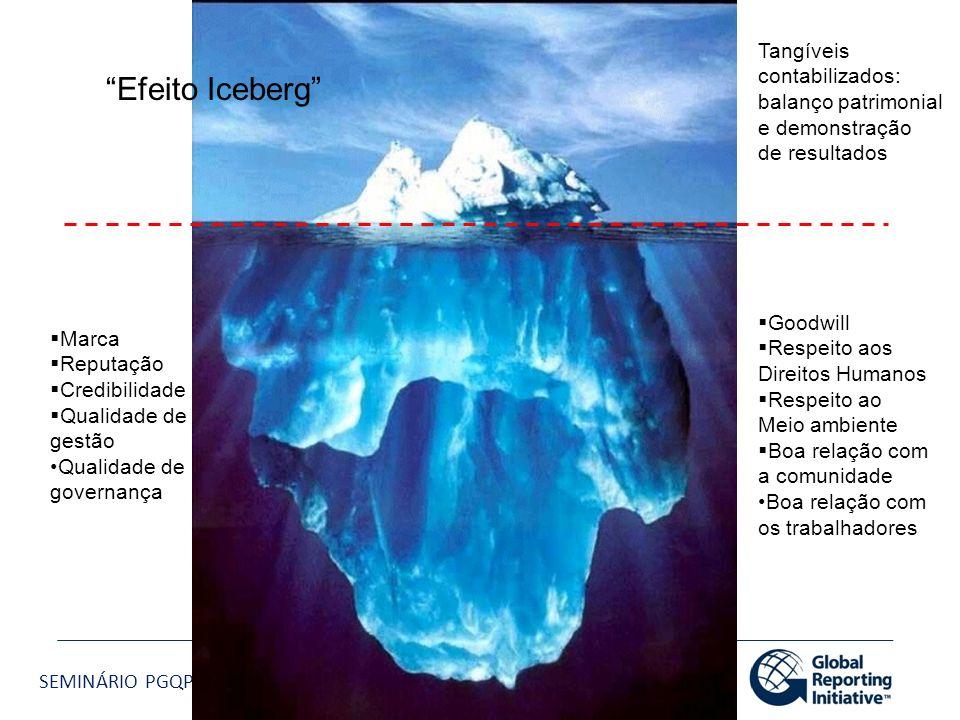 Efeito Iceberg Tangíveis contabilizados: balanço patrimonial