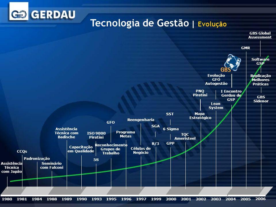Tecnologia de Gestão | Evolução