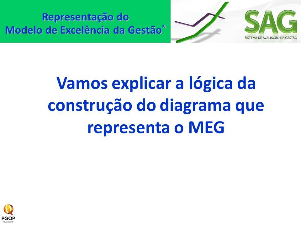 Vamos explicar a lógica da construção do diagrama que representa o MEG