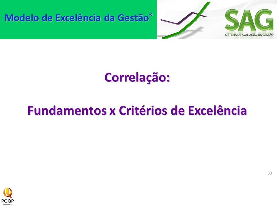 Modelo de Excelência da Gestão® Fundamentos x Critérios de Excelência