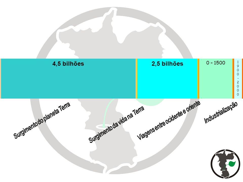 Por onde tudo começa 4,5 bilhões 2,5 bilhões 0 – 1500 Industrialização