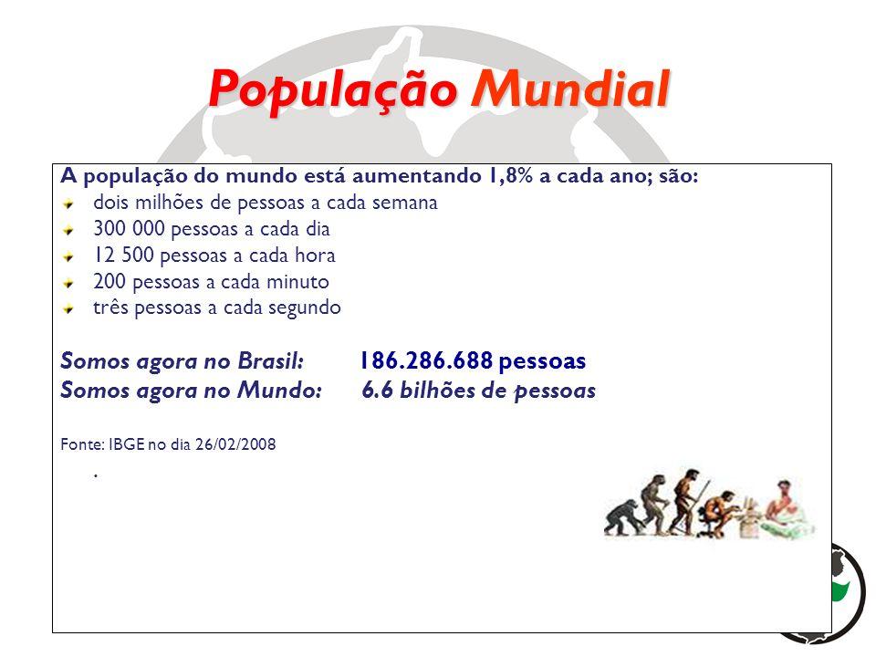 População Mundial Somos agora no Brasil: 186.286.688 pessoas