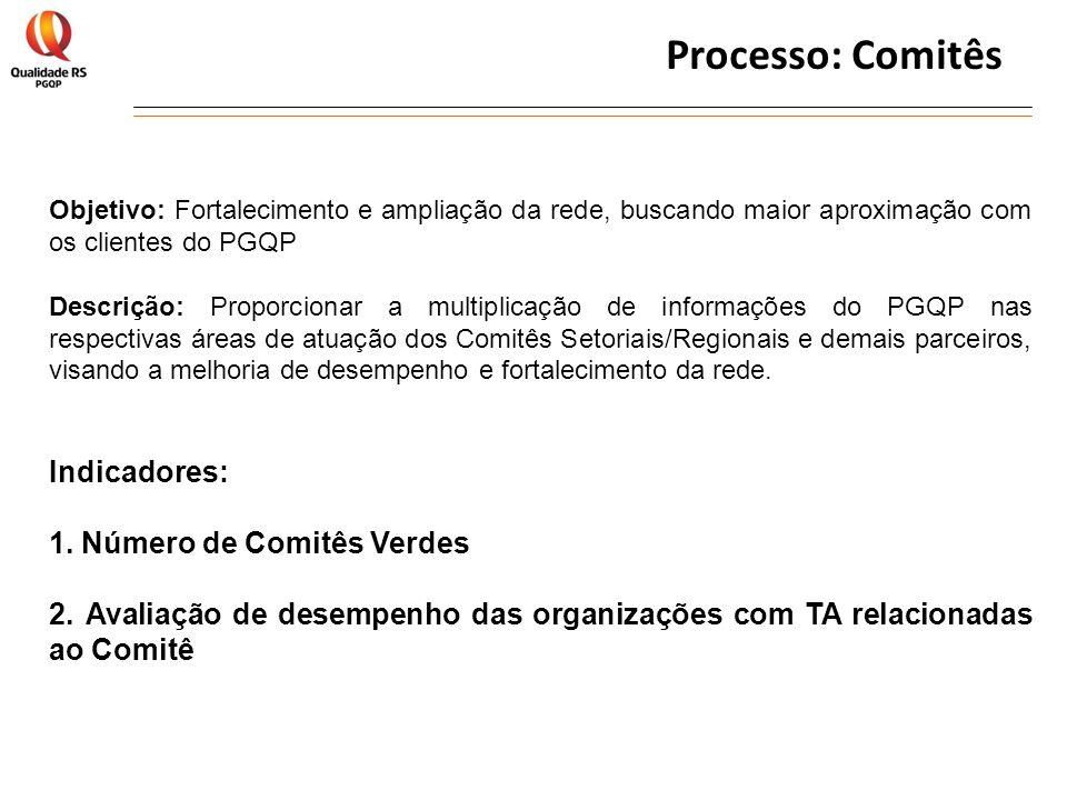 Processo: Comitês Indicadores: Número de Comitês Verdes