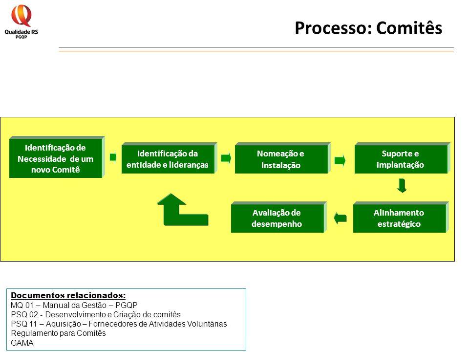 Processo: Comitês Identificação de Necessidade de um novo Comitê