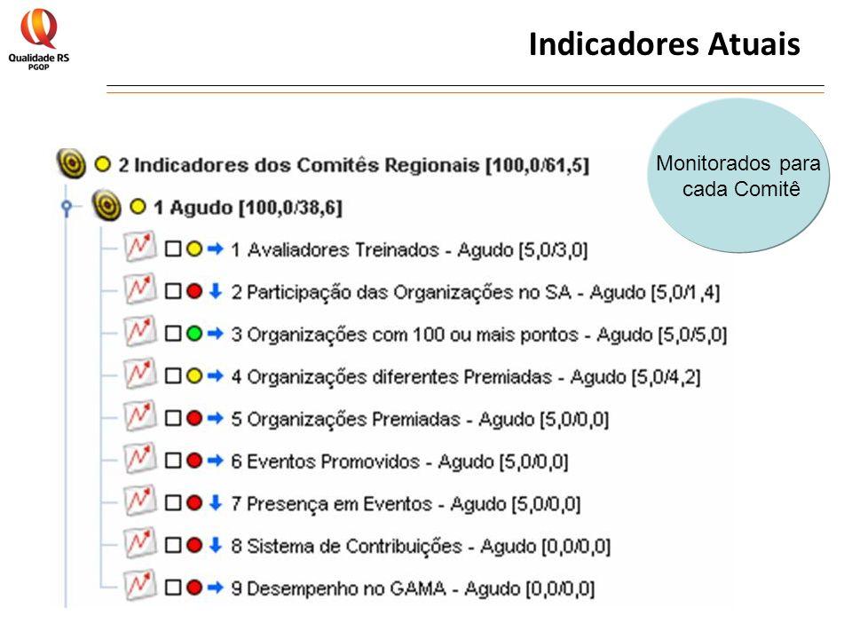 Indicadores Atuais Monitorados para cada Comitê