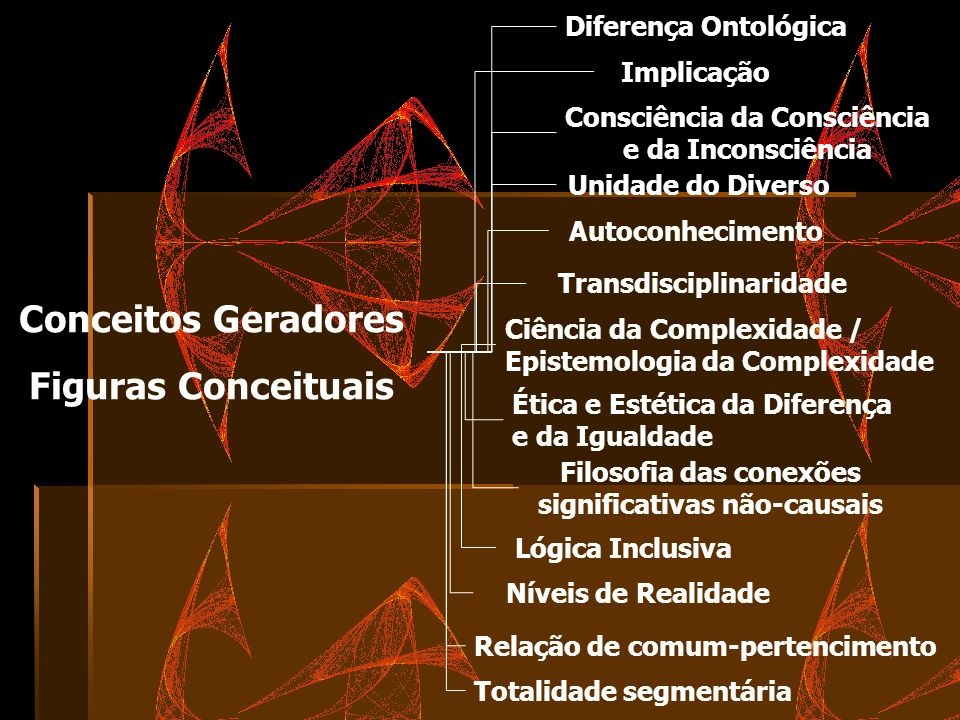 Conceitos Geradores Figuras Conceituais