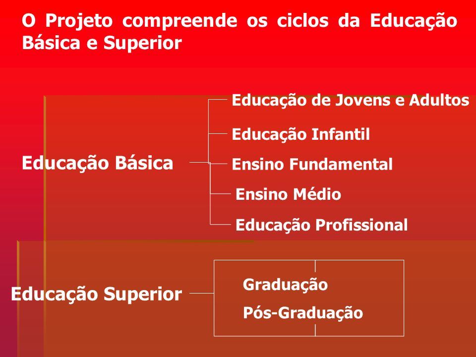 O Projeto compreende os ciclos da Educação Básica e Superior