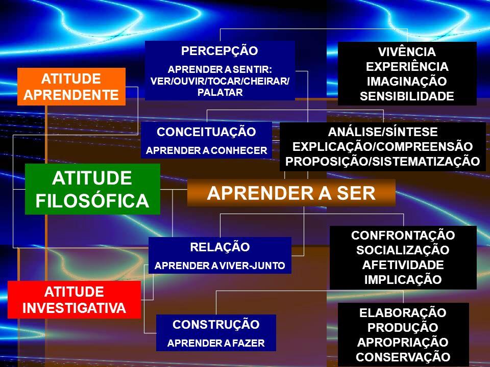 ATITUDE FILOSÓFICA APRENDER A SER
