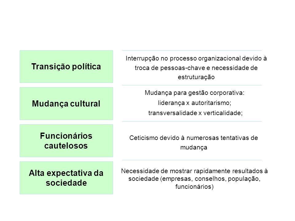 Desafios Prefeitura de Porto Alegre