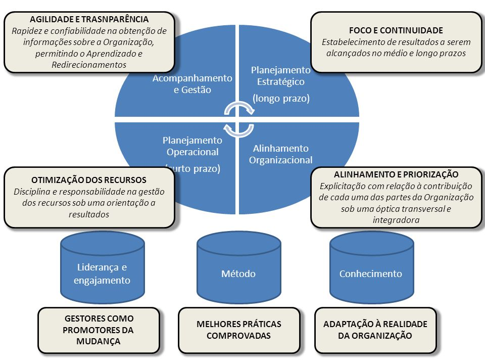 Acompanhamento e Gestão Planejamento Estratégico
