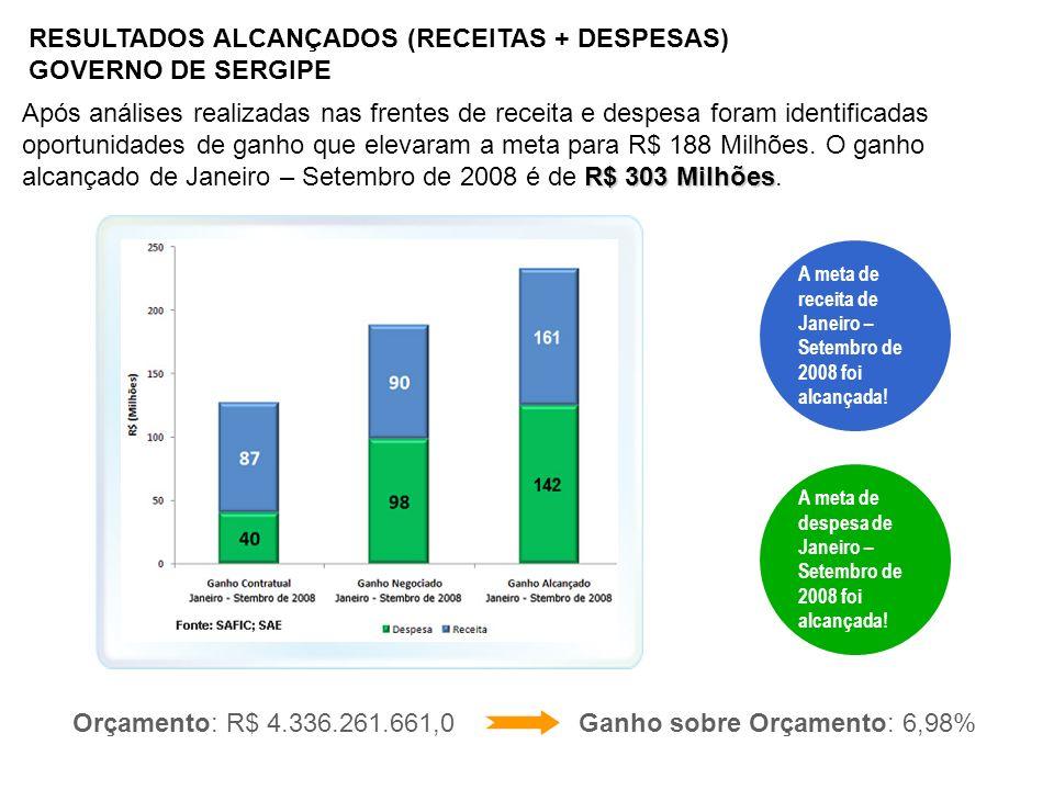 RESULTADOS ALCANÇADOS (RECEITAS + DESPESAS) GOVERNO DE SERGIPE