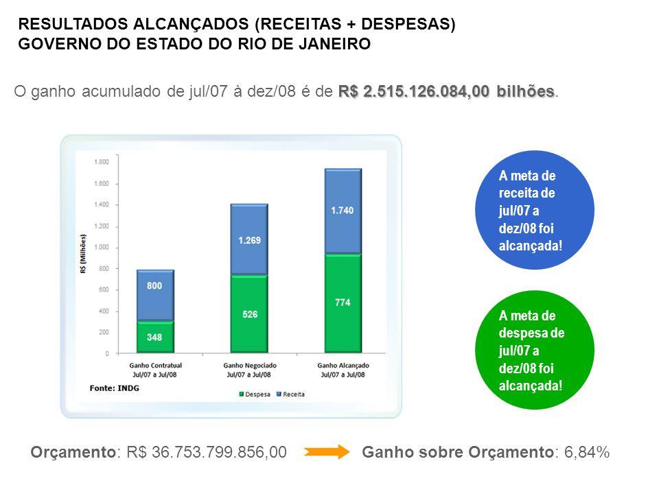 RESULTADOS ALCANÇADOS (RECEITAS + DESPESAS)