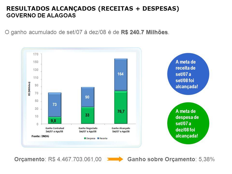 RESULTADOS ALCANÇADOS (RECEITAS + DESPESAS) GOVERNO DE ALAGOAS
