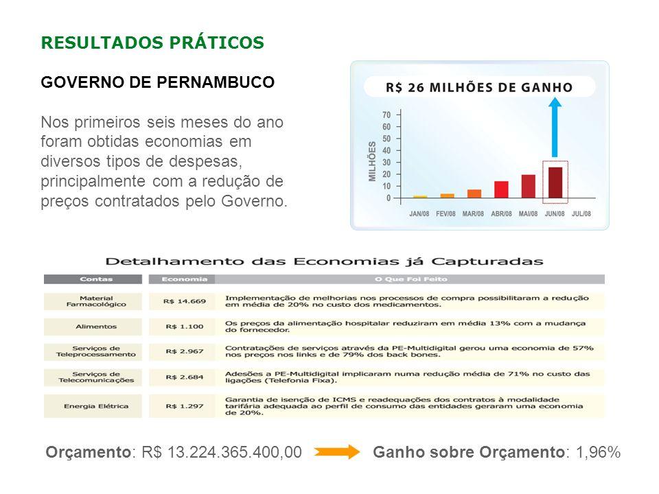 RESULTADOS PRÁTICOS GOVERNO DE PERNAMBUCO.