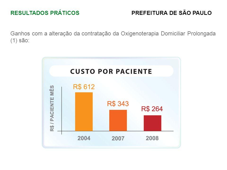 RESULTADOS PRÁTICOS PREFEITURA DE SÃO PAULO