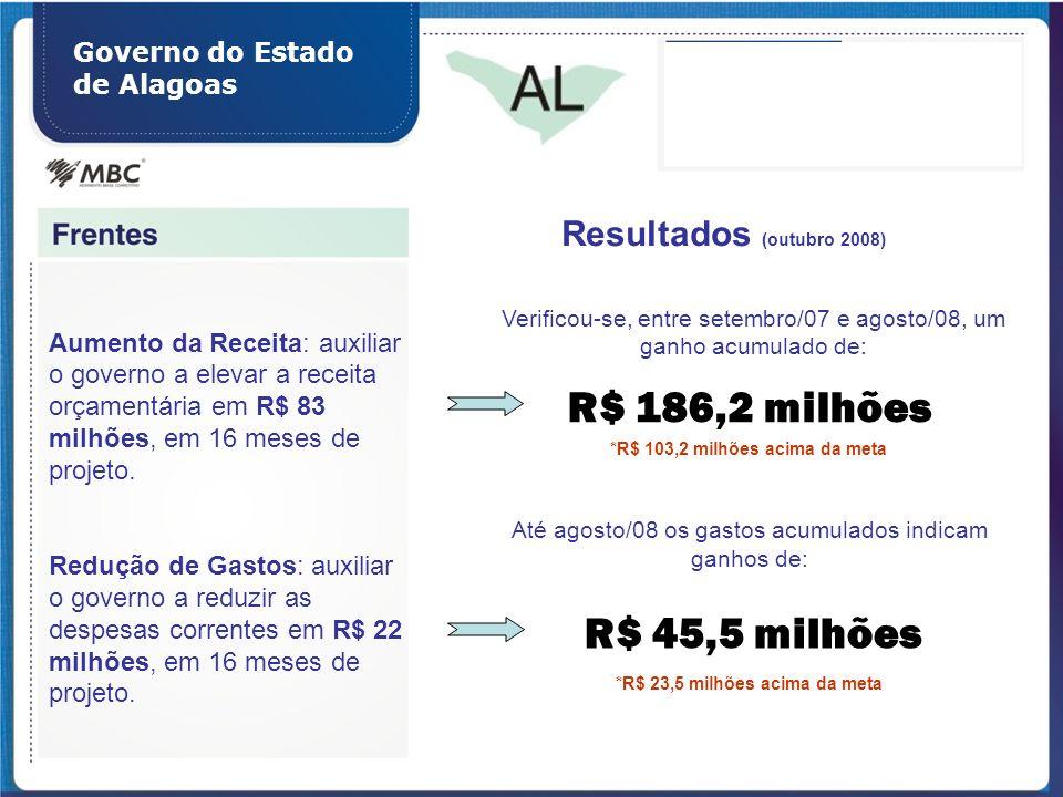 *R$ 103,2 milhões acima da meta *R$ 23,5 milhões acima da meta