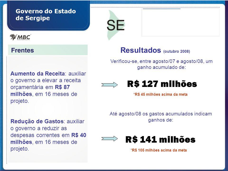 *R$ 45 milhões acima da meta *R$ 105 milhões acima da meta