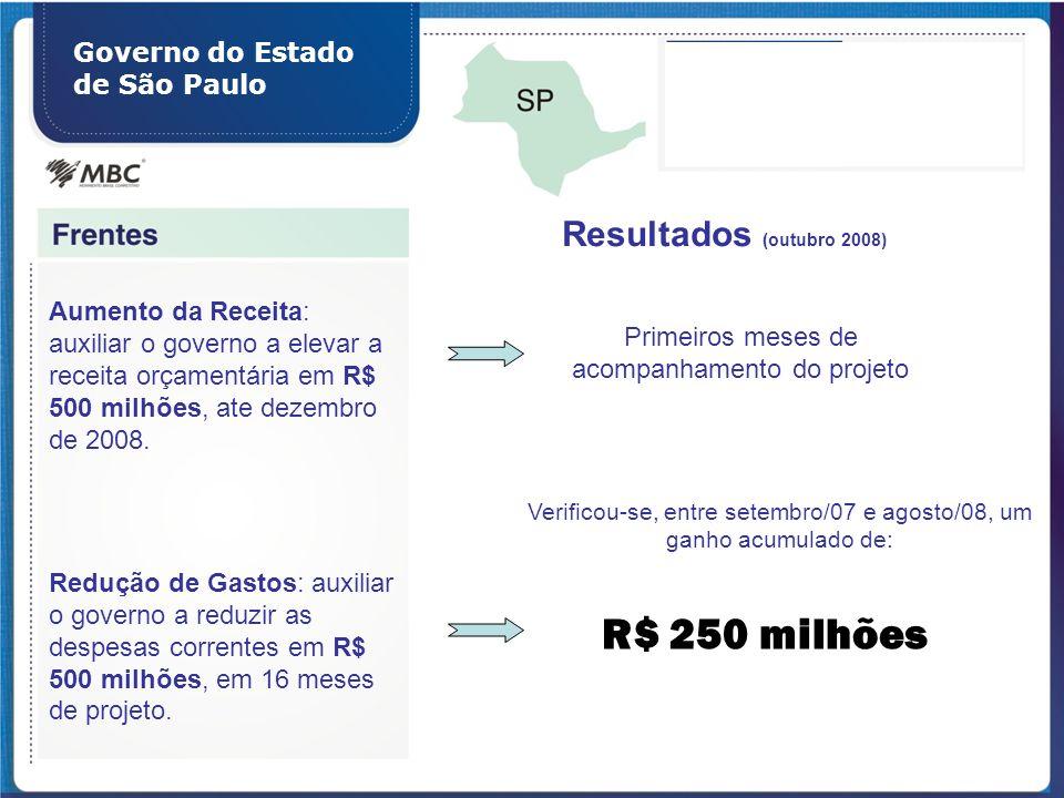 R$ 250 milhões Resultados (outubro 2008)