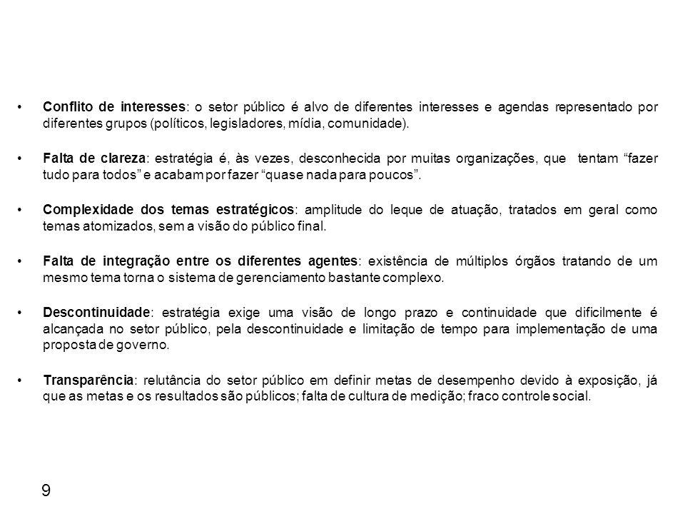 Características das Organizações Públicas