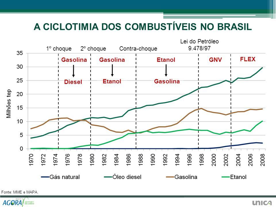 A CICLOTIMIA DOS COMBUSTÍVEIS NO BRASIL