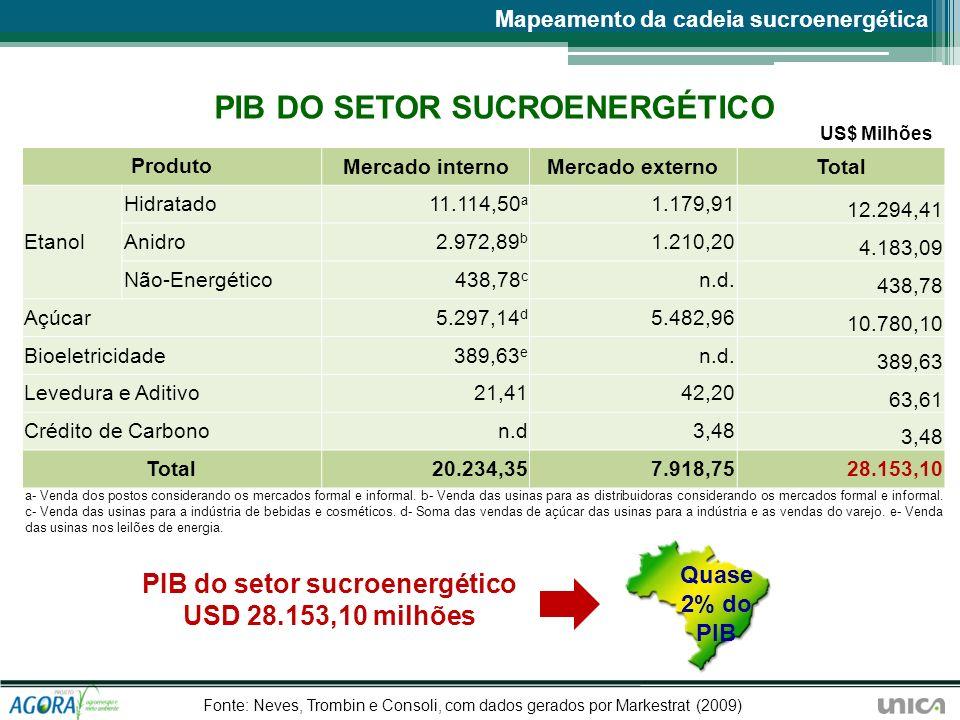 PIB DO SETOR SUCROENERGÉTICO PIB do setor sucroenergético