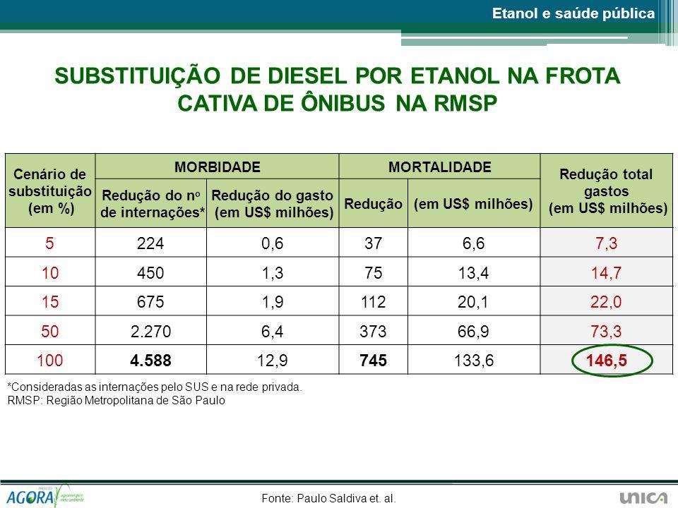SUBSTITUIÇÃO DE DIESEL POR ETANOL NA FROTA CATIVA DE ÔNIBUS NA RMSP