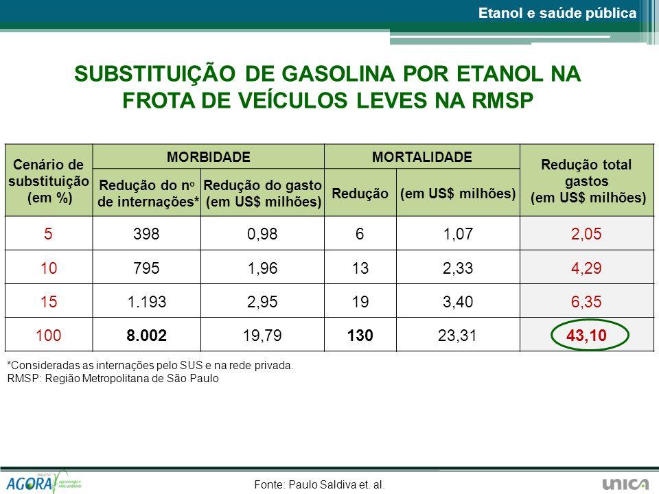 SUBSTITUIÇÃO DE GASOLINA POR ETANOL NA FROTA DE VEÍCULOS LEVES NA RMSP